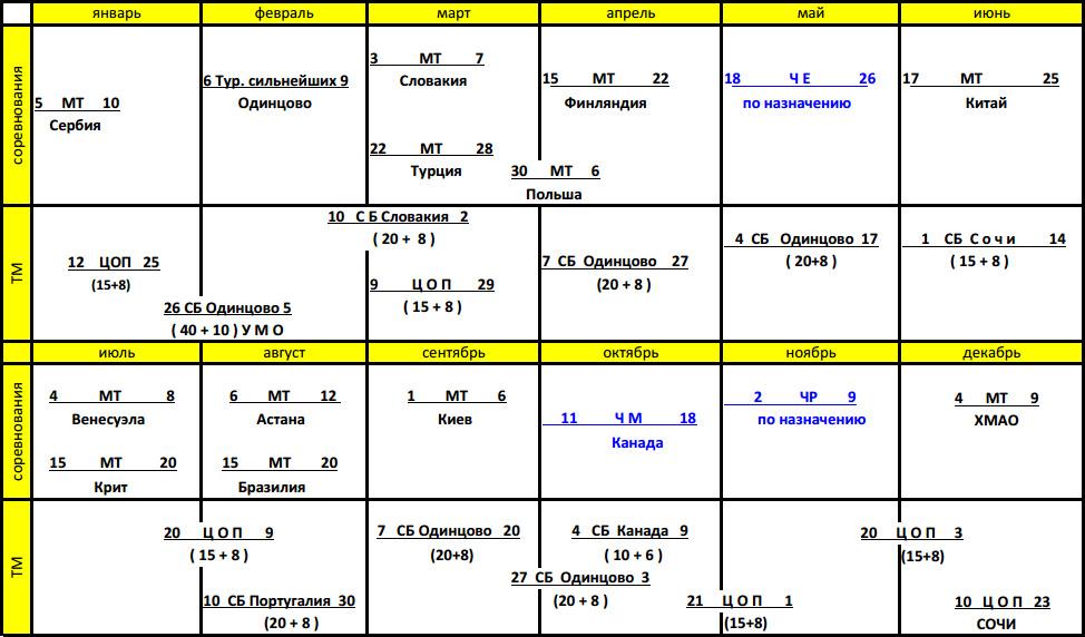ПЛАН  соревнований и тренировочных мероприятий спортивной сборной команды Российской Федерации по боксу на 2014 год (женщины)